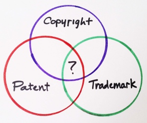 IP Venn Diagram image from BusinessSarah