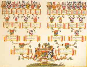 Family Tree image from Wikipedia