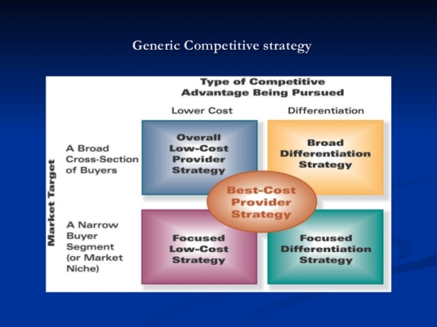 Porter's Generic Competitive Strategies image from Slideshare
